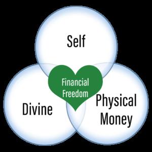 Venn Diagram Financial Freedom